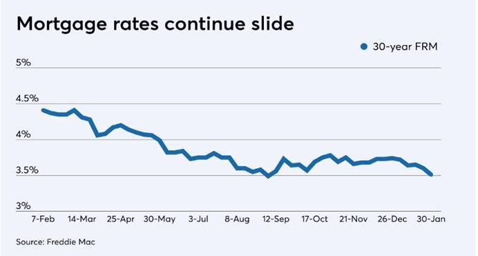 mortgage rates continue slide